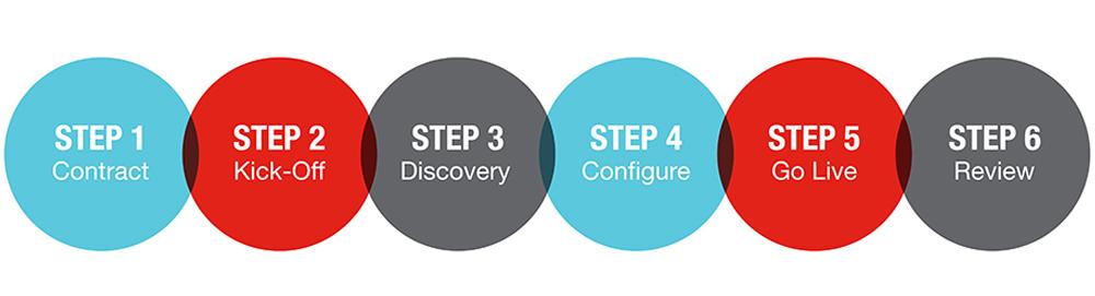 6 Steps for Implementation